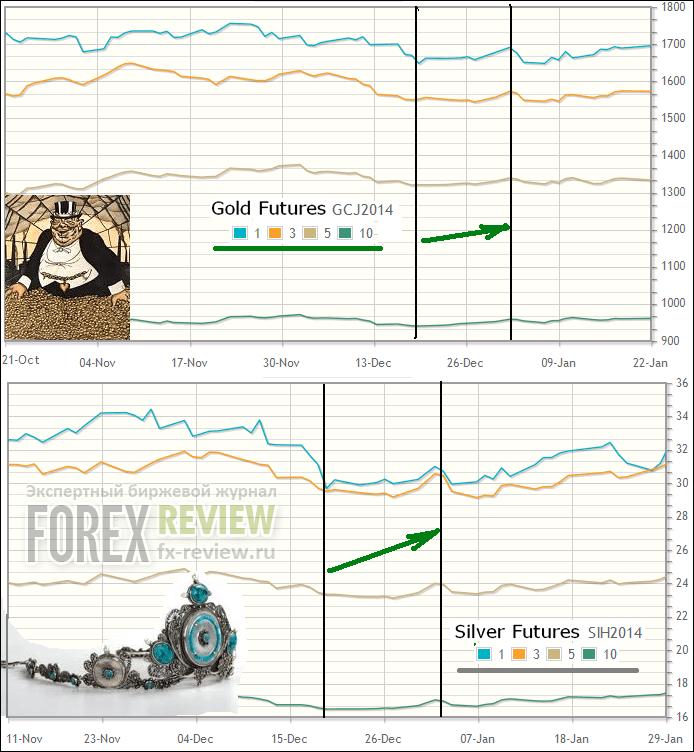 Цены золото и серебро