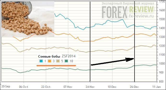Рост цен на соевые бобы