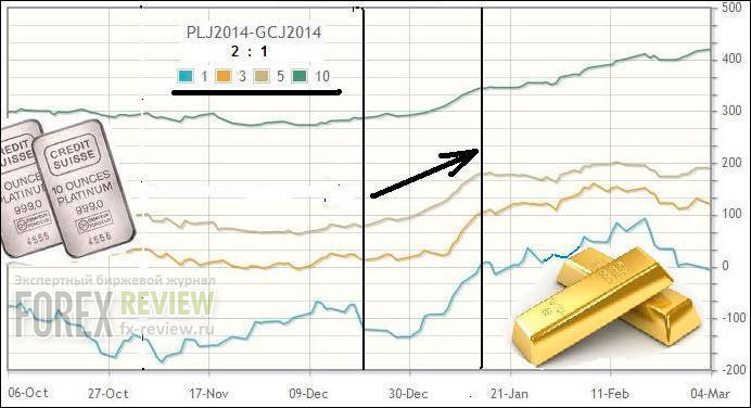 Спред платина-золото