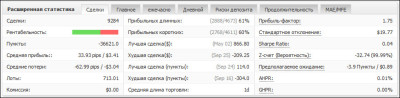 Анализ сделок на MyFX
