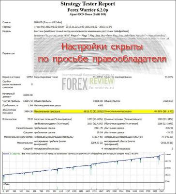 Тест советника на EUR/USD в 2012-2013
