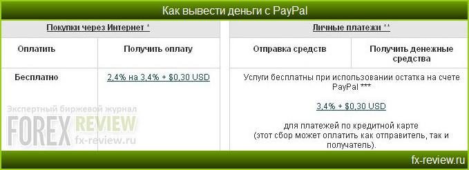Два типа транзакций в PayPal