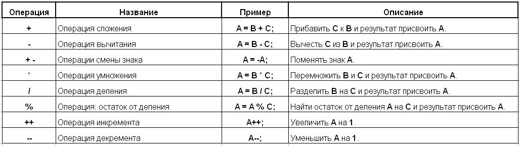 Арифметические операции MQL4