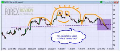 Часовой график Газпрома