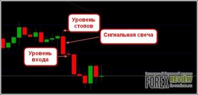 Пример входа-1 по системе Buy Sell Line Trading