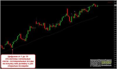 Пример входа-2 по системе Buy Sell Line Trading