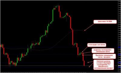 Пример входа-3 по системе Buy Sell Line Trading