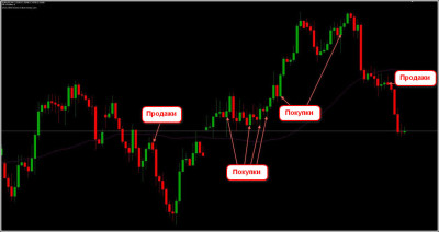 Пример входа-4 по системе Buy Sell Line Trading