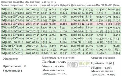 Спред свиней - статистика, август 2014
