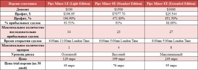 Сравнительная таблица версий Pips Miner
