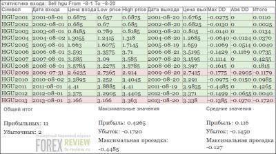 Статистика по меди, август 2014