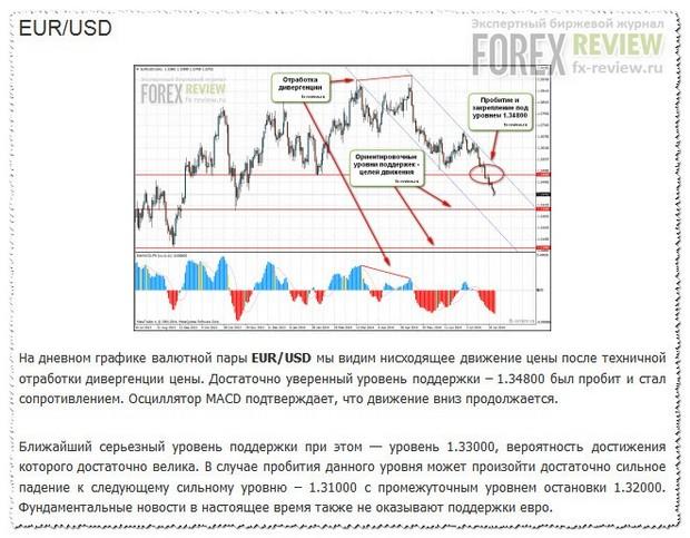 EUR/USD август 2014