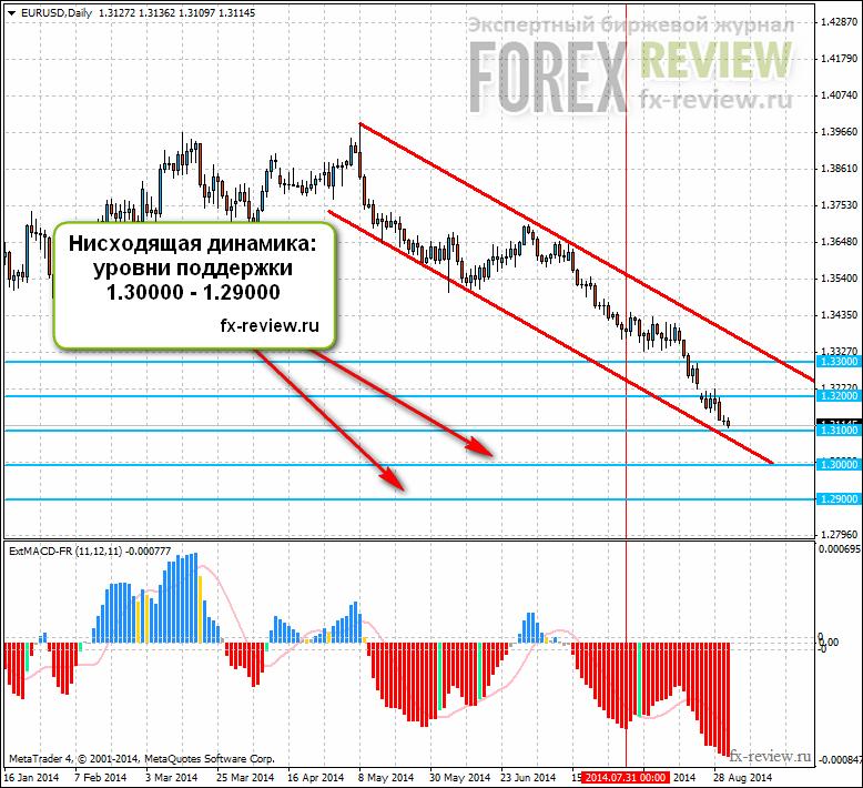 EUR/USD: сентябрь 2014
