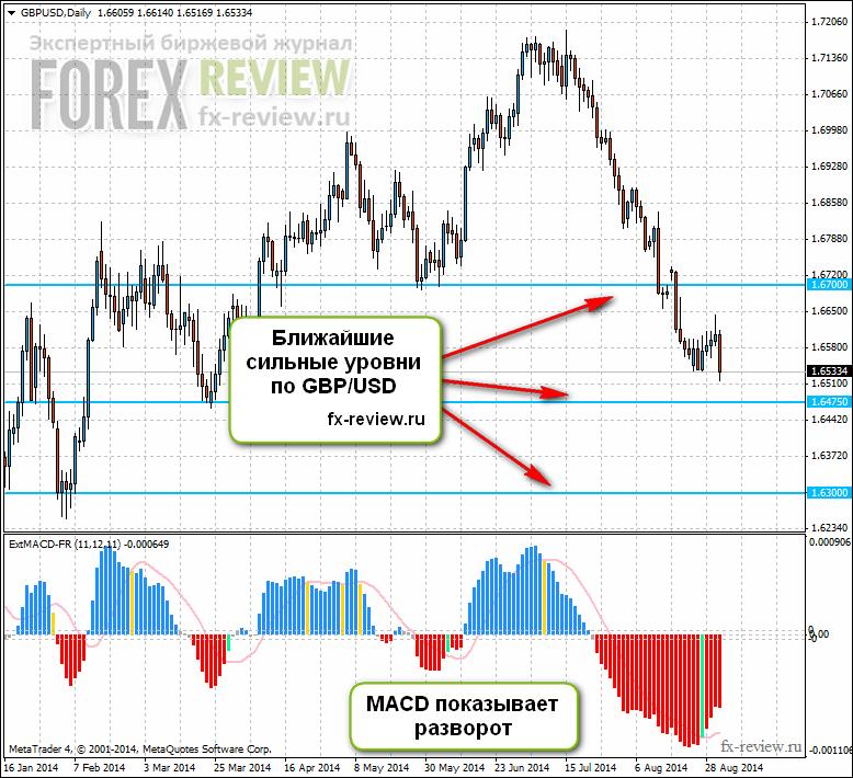 GBP/USD: сентябрь 2014