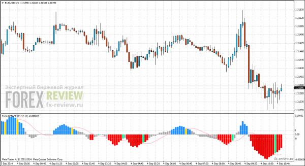 График EUR/USD с индикатором MACD Extend