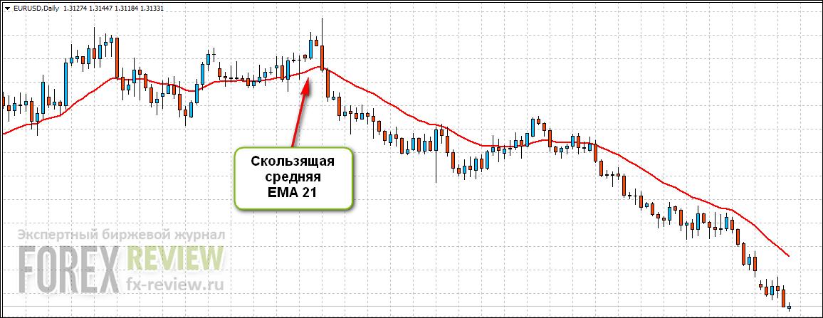 Индикатор EMA 21