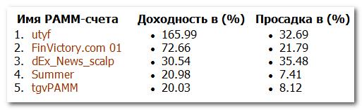 ПАММ-рейтинг DivenFX