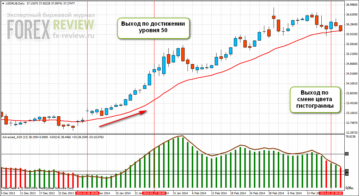 Пример входа по USD/RUB