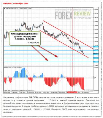 Рекомендации по паре EUR/USD на сентябрь