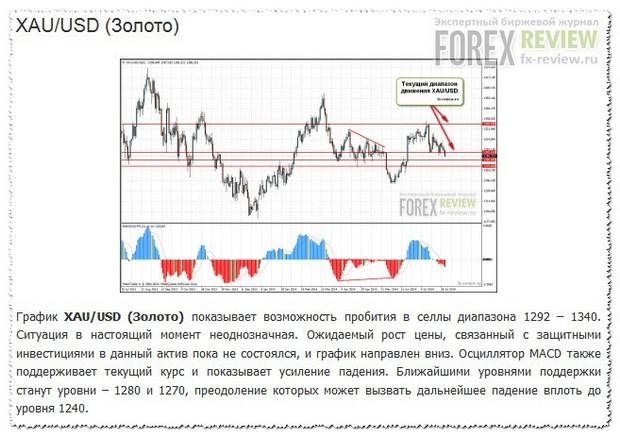 XAU/USD август 2014