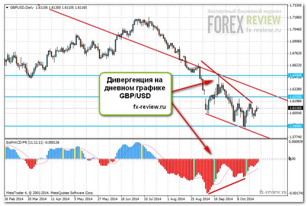 Дневной график GBP/USD