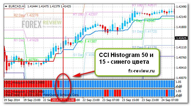 Индикатор CCI Histogram на покупку