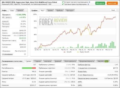 Опционы Рейтинг Брокеров