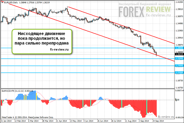Пара EUR/USD: октябрь 2014