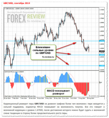 Рекомендации по GBP/USD на сентябрь