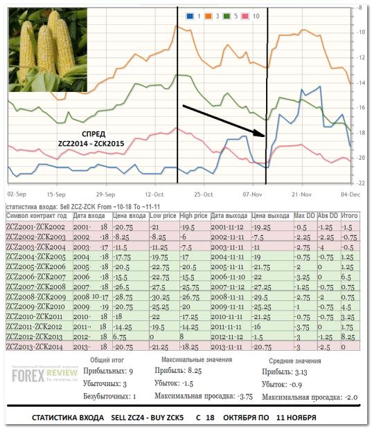 Спред кукуруза ZСZ4-ZCK5