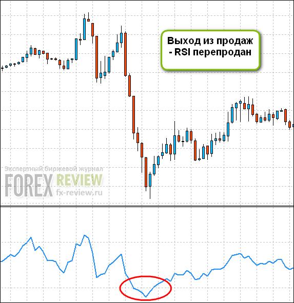 Выход из сделки по сигналам индикатора RSI