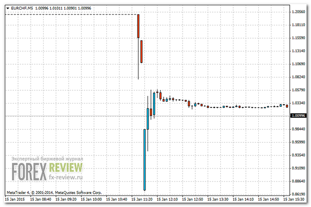 График EUR/CHF