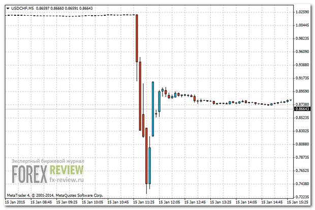 График USD/CHF