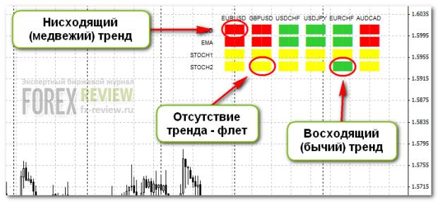 Расшифровка сигналов индикатора