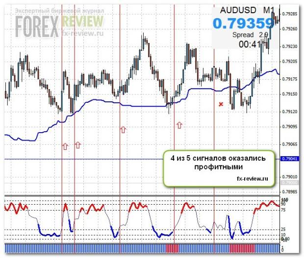 График AUD/USD