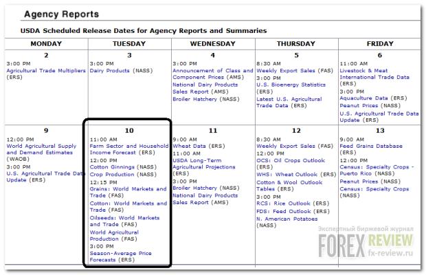 Календарь USDA