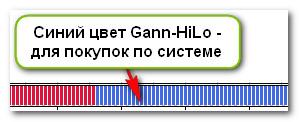 Сигнал на покупку Gann-HiLo