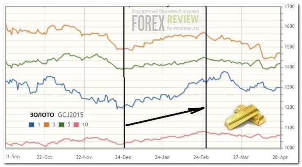 График золото