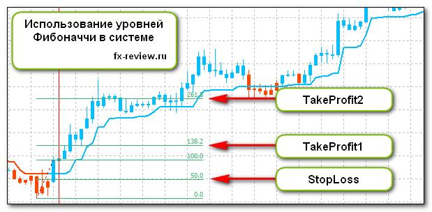 Установка StopLoss и TakeProfit для покупок
