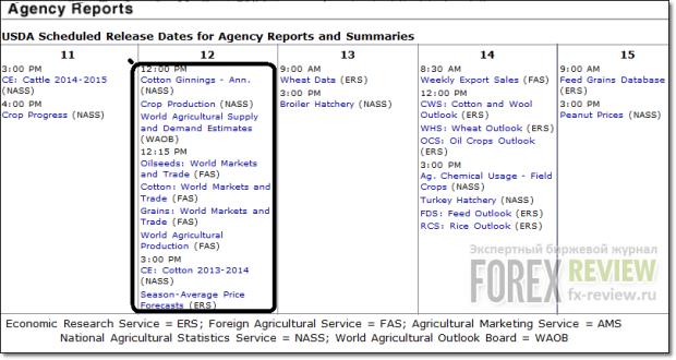 Отчет USDA