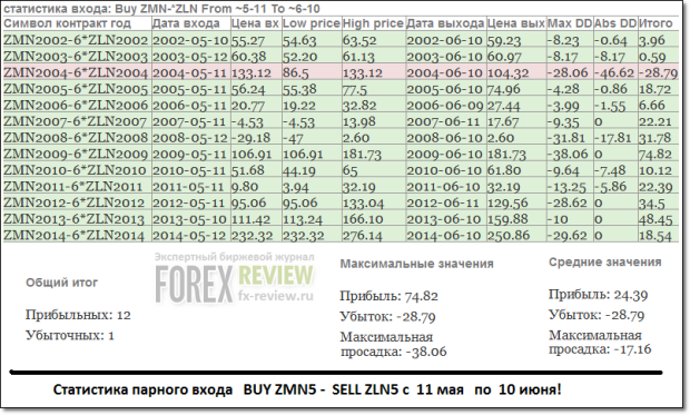 Спред ZM-ZL, статистика