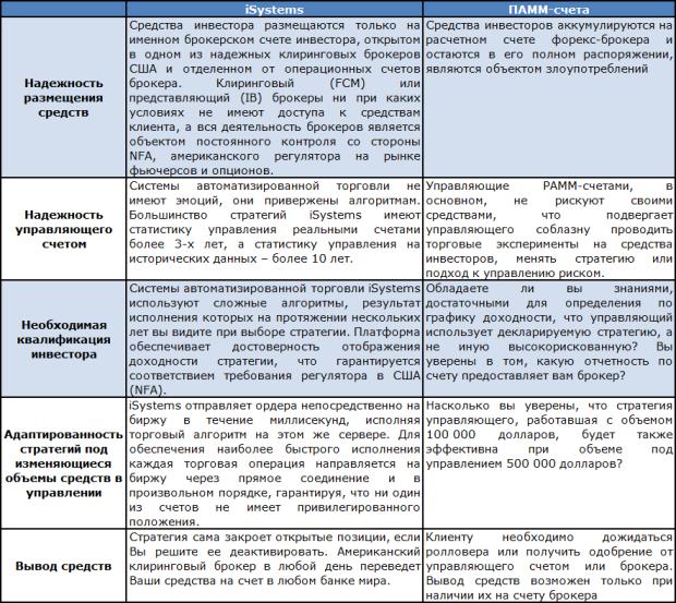 Сравнение ПАММ-счета и iSystems