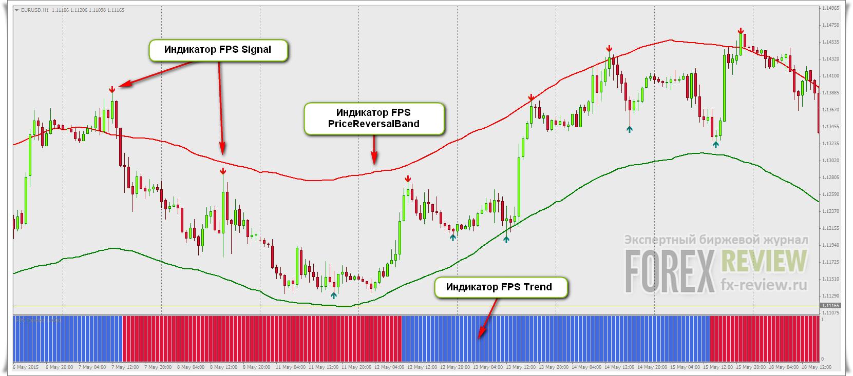Forex pro торговая система форекс курс доллара сша к рублю на межбанковском рынке