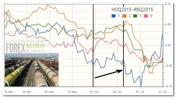 Мазут-бензин, июнь 2015
