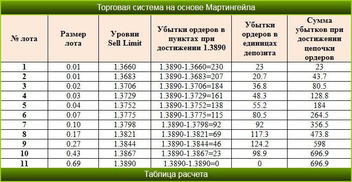 Таблицы Опционов