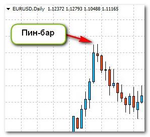 Пин-бар на EUR/USD
