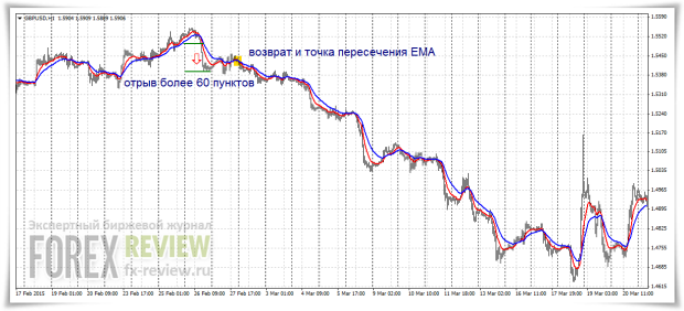 Возврат и пересечение EMA