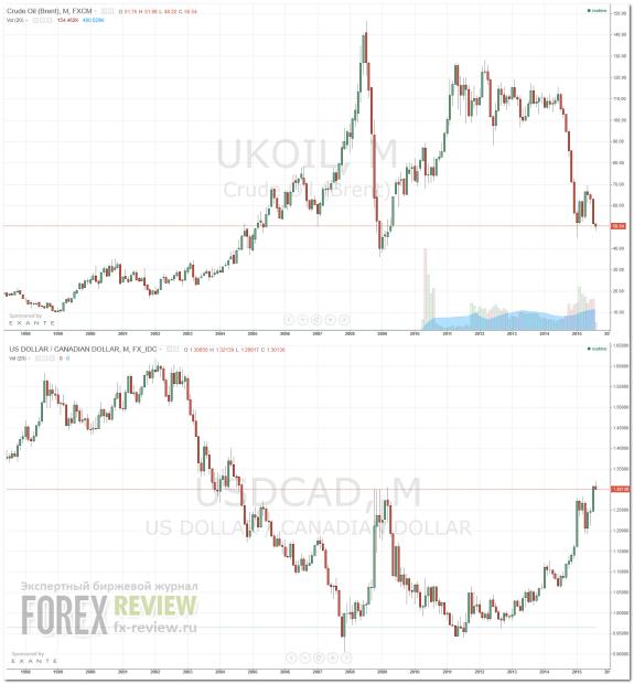 Цена на нефть и доллар США