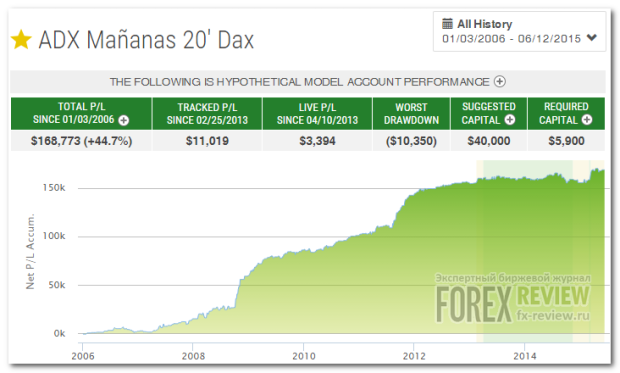 Стратегия ADX Mananas 20' Dax