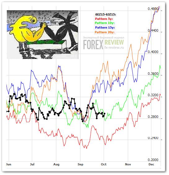 График евро-йены